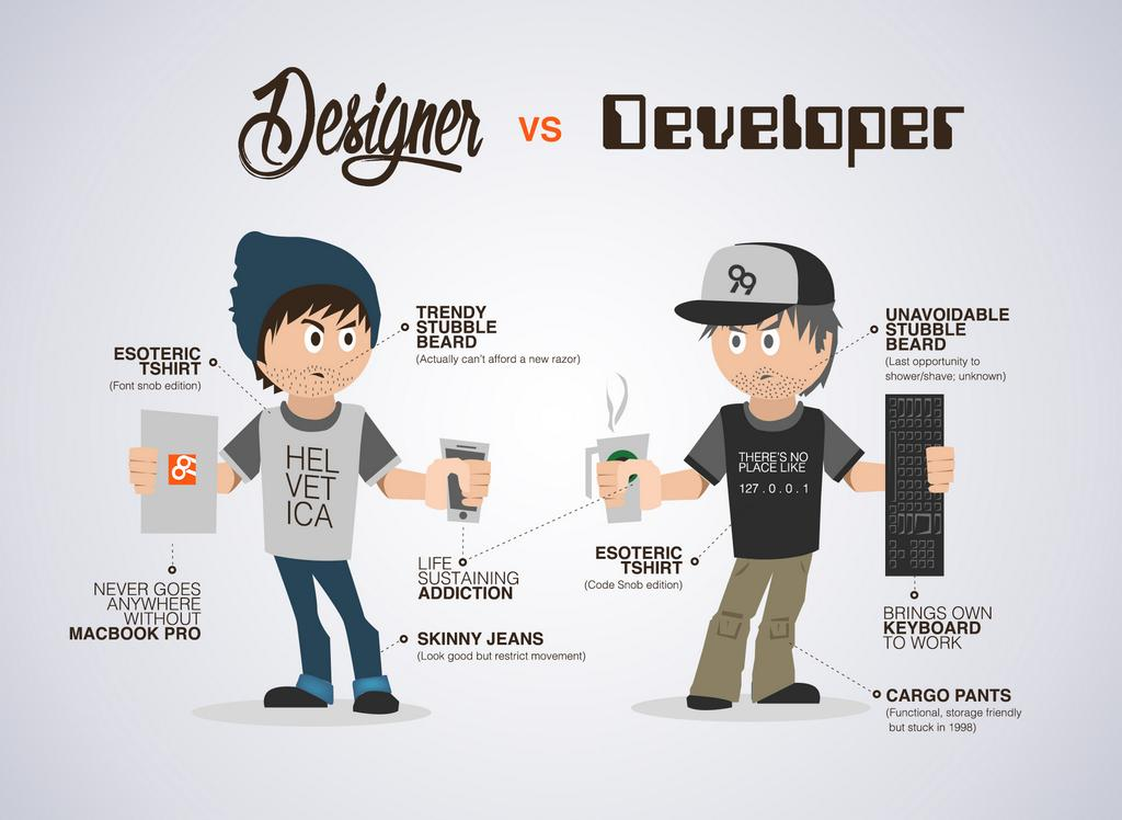 What Do I Need To Become A Web Designer